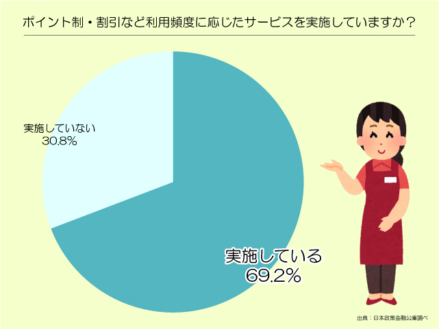 ポイント制・会員制グラフ